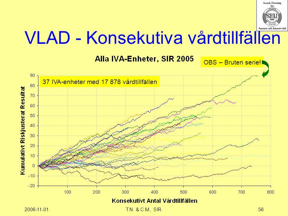 2006-11-01.T.N. & C.M., SIR.56 VLAD - Konsekutiva vårdtillfällen OBS – Bruten serie.