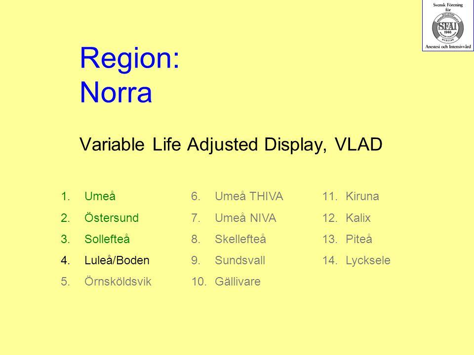 Variable Life Adjusted Display, VLAD 1.Umeå 2.Östersund 3.Sollefteå 4.Luleå/Boden 5.Örnsköldsvik Region: Norra 6.Umeå THIVA 7.Umeå NIVA 8.Skellefteå 9.Sundsvall 10.Gällivare 11.Kiruna 12.Kalix 13.Piteå 14.Lycksele