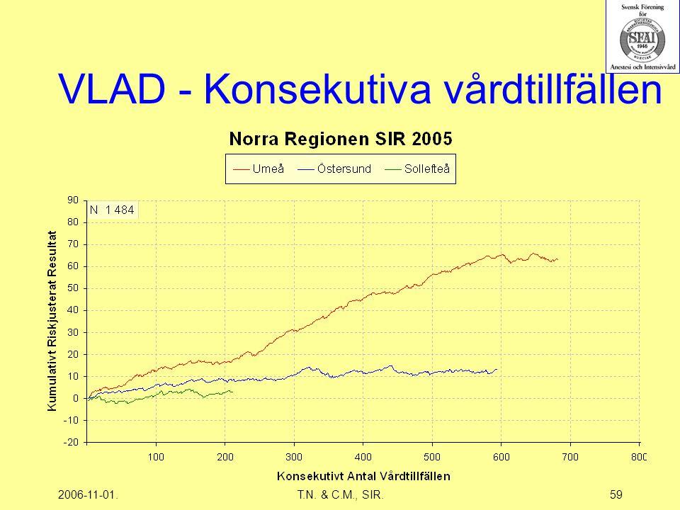 2006-11-01.T.N. & C.M., SIR.59 VLAD - Konsekutiva vårdtillfällen