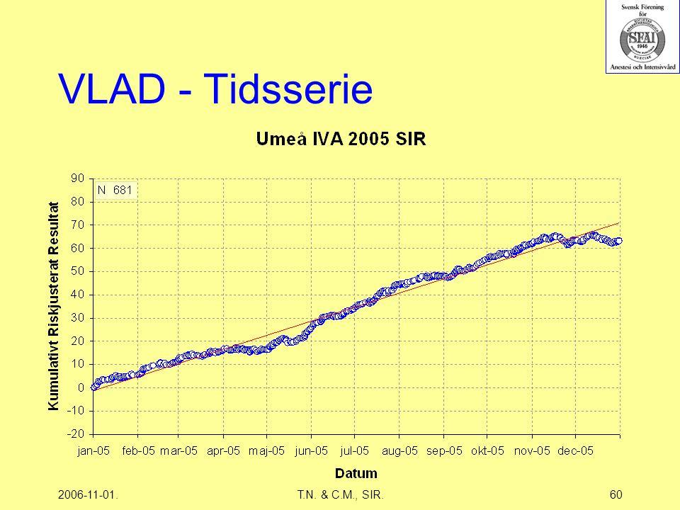 2006-11-01.T.N. & C.M., SIR.60 VLAD - Tidsserie