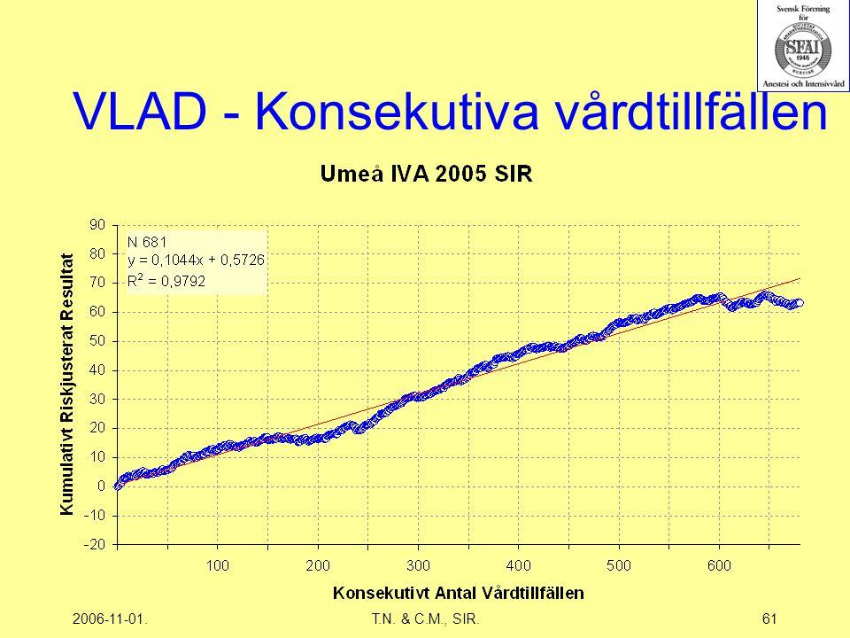 2006-11-01.T.N. & C.M., SIR.61 VLAD - Konsekutiva vårdtillfällen