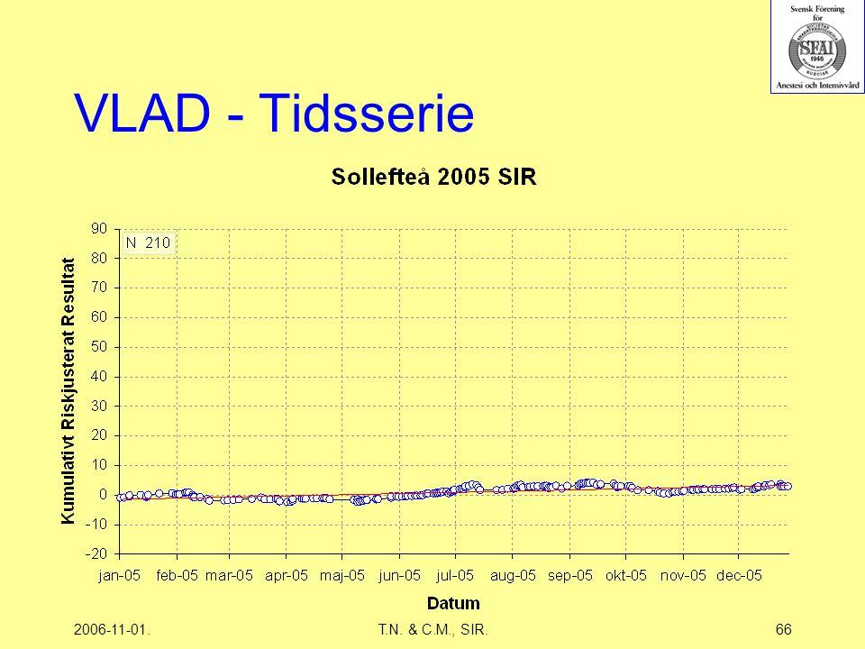 2006-11-01.T.N. & C.M., SIR.66 VLAD - Tidsserie