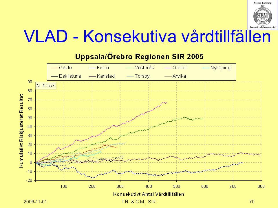2006-11-01.T.N. & C.M., SIR.70 VLAD - Konsekutiva vårdtillfällen