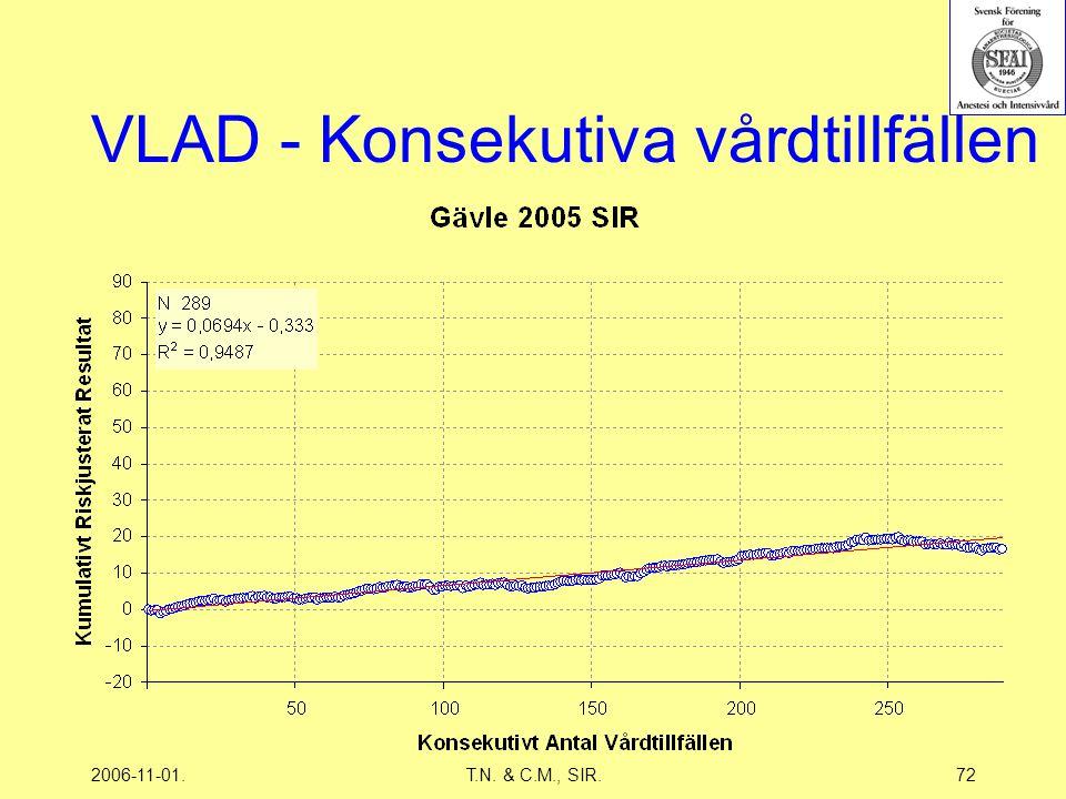 2006-11-01.T.N. & C.M., SIR.72 VLAD - Konsekutiva vårdtillfällen