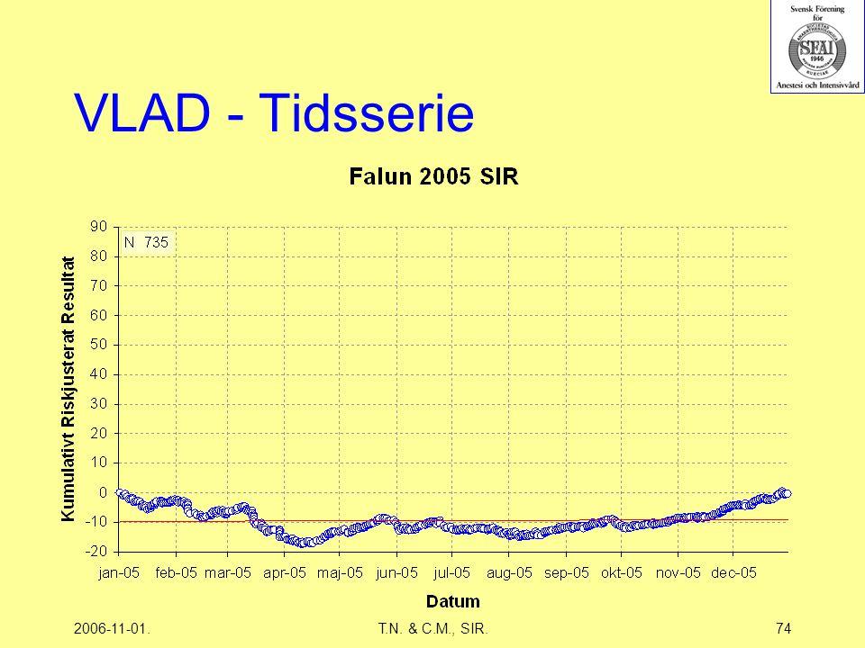 2006-11-01.T.N. & C.M., SIR.74 VLAD - Tidsserie