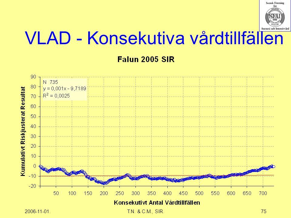 2006-11-01.T.N. & C.M., SIR.75 VLAD - Konsekutiva vårdtillfällen
