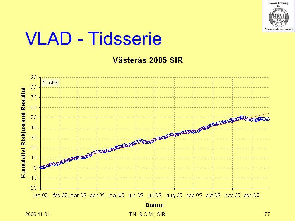 2006-11-01.T.N. & C.M., SIR.77 VLAD - Tidsserie