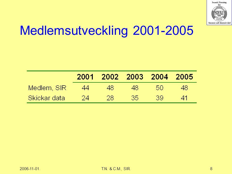 2006-11-01.T.N. & C.M., SIR.8 Medlemsutveckling 2001-2005