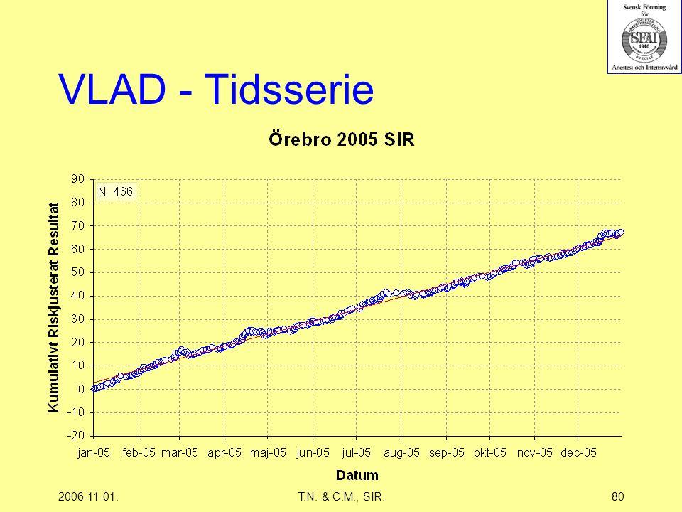 2006-11-01.T.N. & C.M., SIR.80 VLAD - Tidsserie