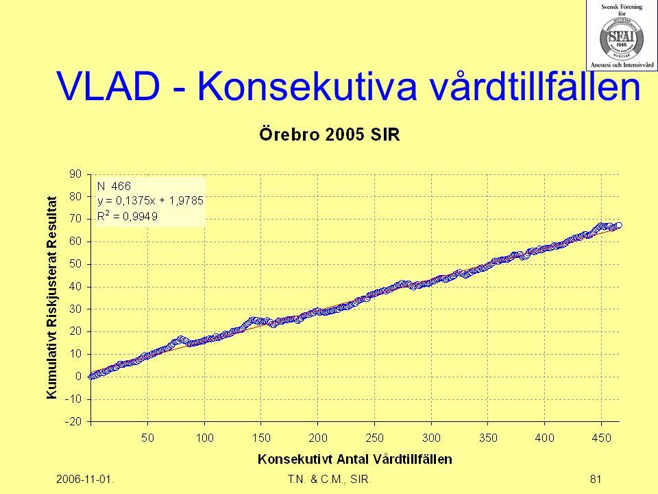 2006-11-01.T.N. & C.M., SIR.81 VLAD - Konsekutiva vårdtillfällen