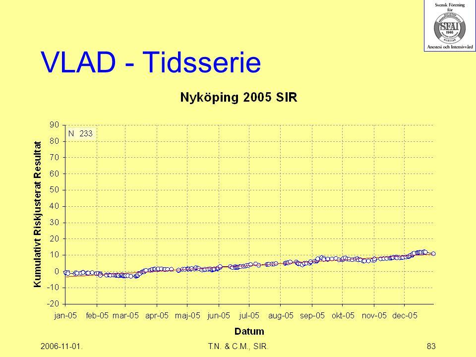 2006-11-01.T.N. & C.M., SIR.83 VLAD - Tidsserie