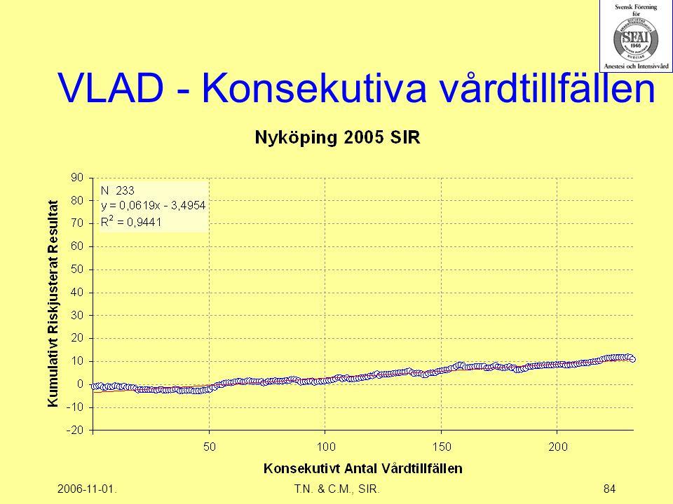 2006-11-01.T.N. & C.M., SIR.84 VLAD - Konsekutiva vårdtillfällen