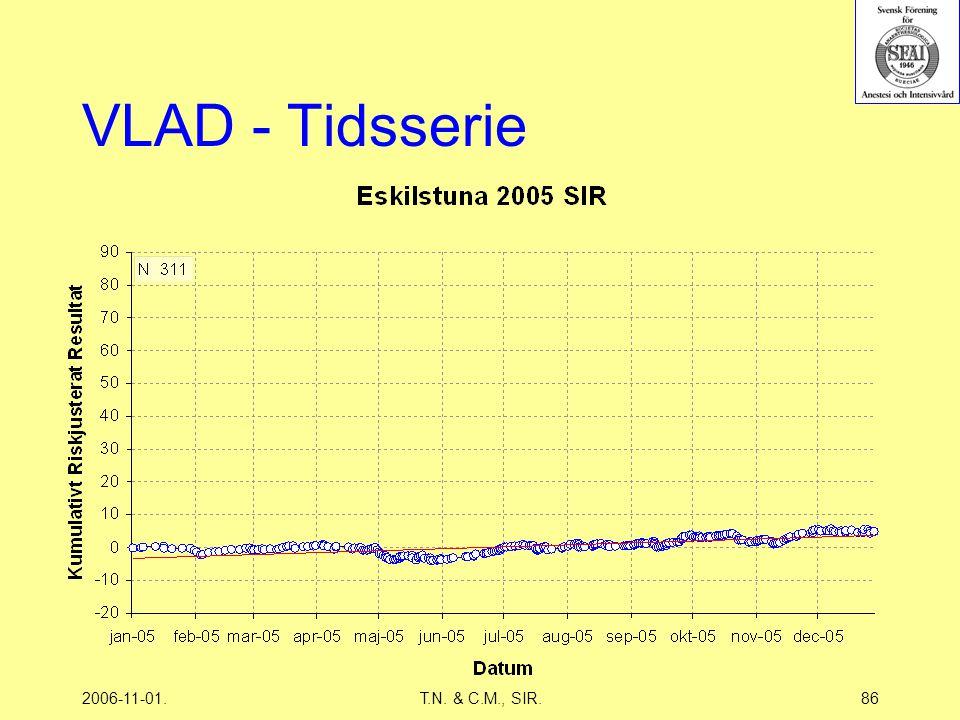 2006-11-01.T.N. & C.M., SIR.86 VLAD - Tidsserie