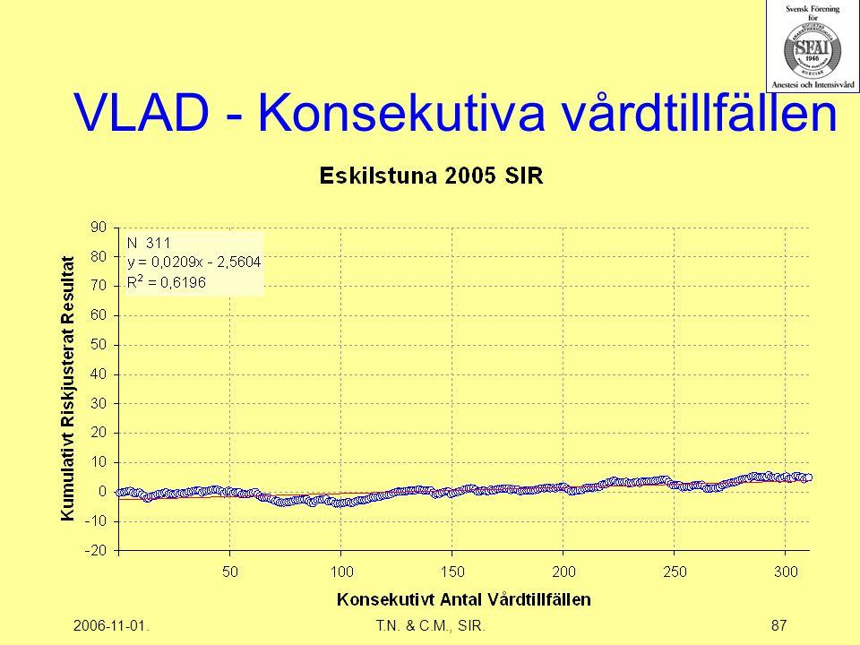 2006-11-01.T.N. & C.M., SIR.87 VLAD - Konsekutiva vårdtillfällen
