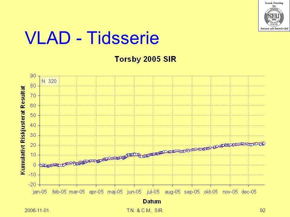 2006-11-01.T.N. & C.M., SIR.92 VLAD - Tidsserie