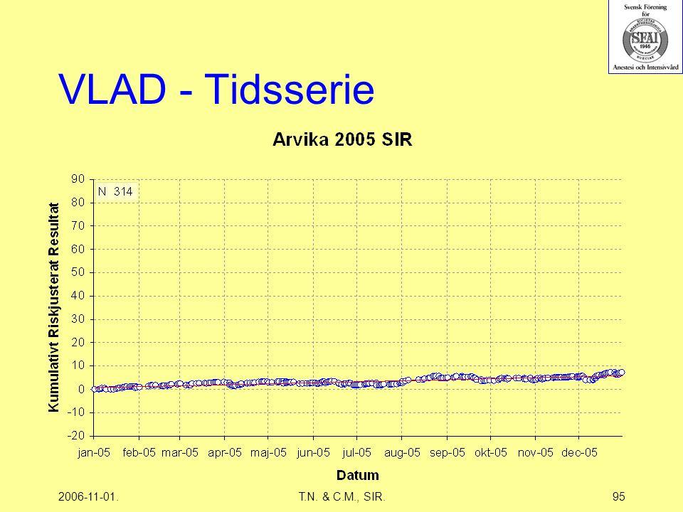 2006-11-01.T.N. & C.M., SIR.95 VLAD - Tidsserie