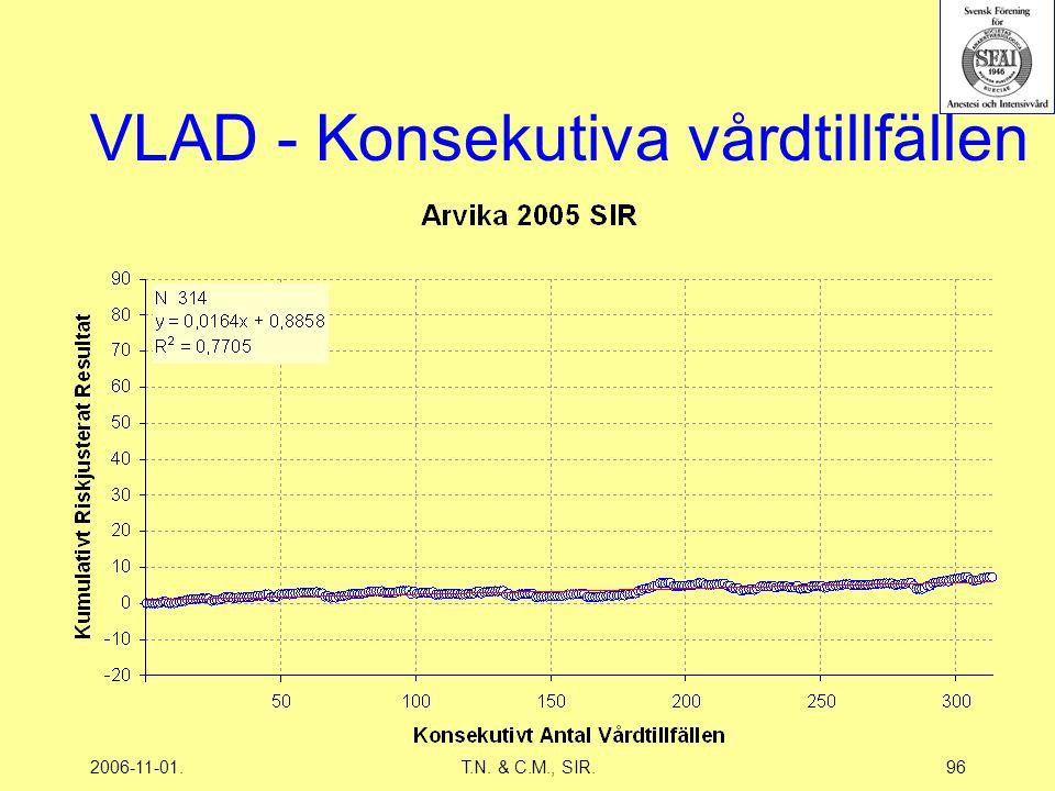 2006-11-01.T.N. & C.M., SIR.96 VLAD - Konsekutiva vårdtillfällen