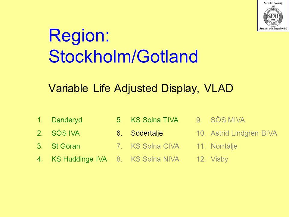 Variable Life Adjusted Display, VLAD 1.Danderyd 2.SÖS IVA 3.St Göran 4.KS Huddinge IVA 5.KS Solna TIVA 6.Södertälje 7.KS Solna CIVA 8.KS Solna NIVA Region: Stockholm/Gotland 9.SÖS MIVA 10.Astrid Lindgren BIVA 11.Norrtälje 12.Visby