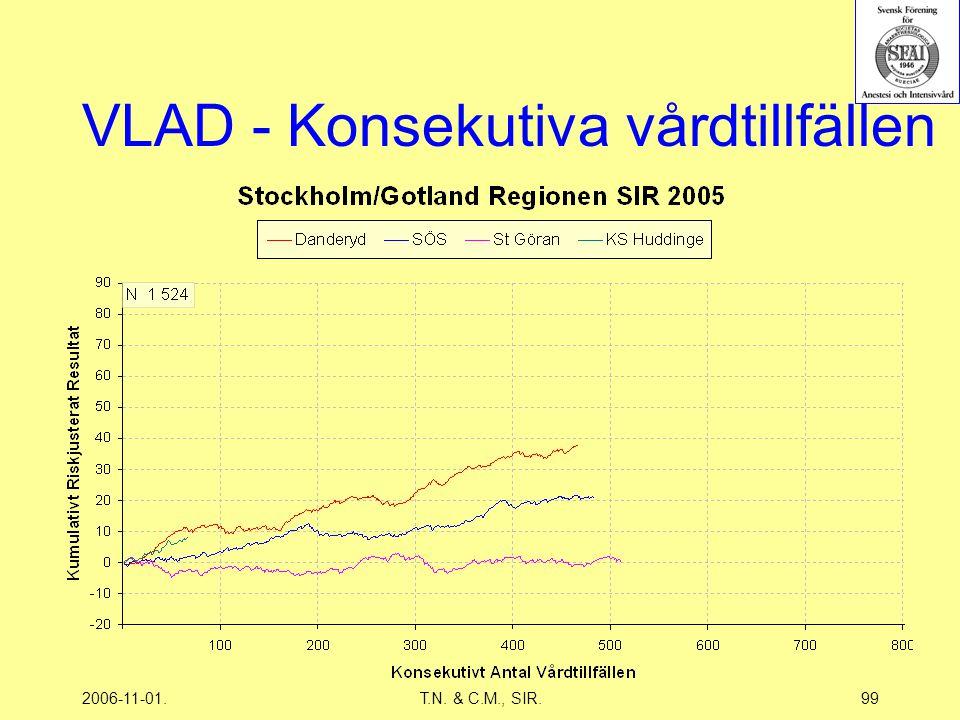 2006-11-01.T.N. & C.M., SIR.99 VLAD - Konsekutiva vårdtillfällen