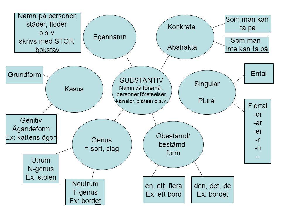 SUBSTANTIV Namn på föremål, personer,företeelser, känslor, platser o.s.v. Konkreta Abstrakta Singular Plural Obestämd/ bestämd form Egennamn Kasus Gen