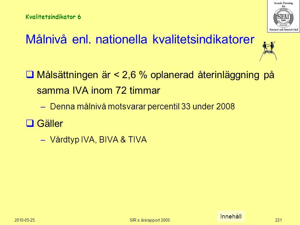2010-05-25.SIR:s årsrapport 2009.221 Målnivå enl. nationella kvalitetsindikatorer  Målsättningen är < 2,6 % oplanerad återinläggning på samma IVA ino