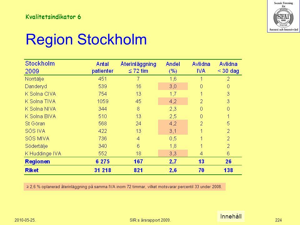 2010-05-25.SIR:s årsrapport 2009.224 Region Stockholm Innehåll ≥ 2,6 % oplanerad återinläggning på samma IVA inom 72 timmar, vilket motsvarar percenti