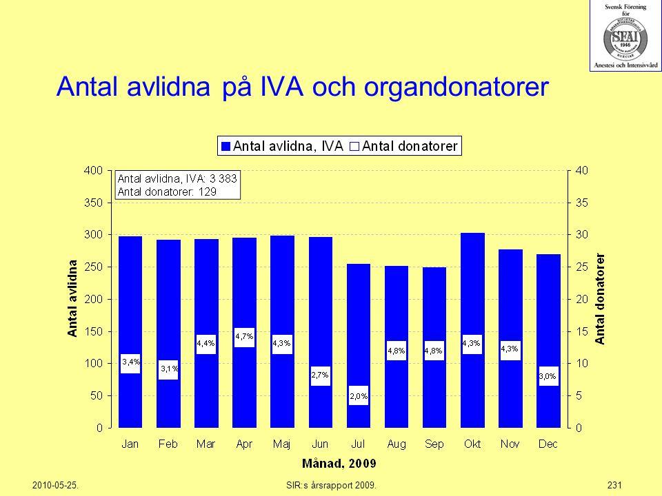 2010-05-25.SIR:s årsrapport 2009.231 Antal avlidna på IVA och organdonatorer