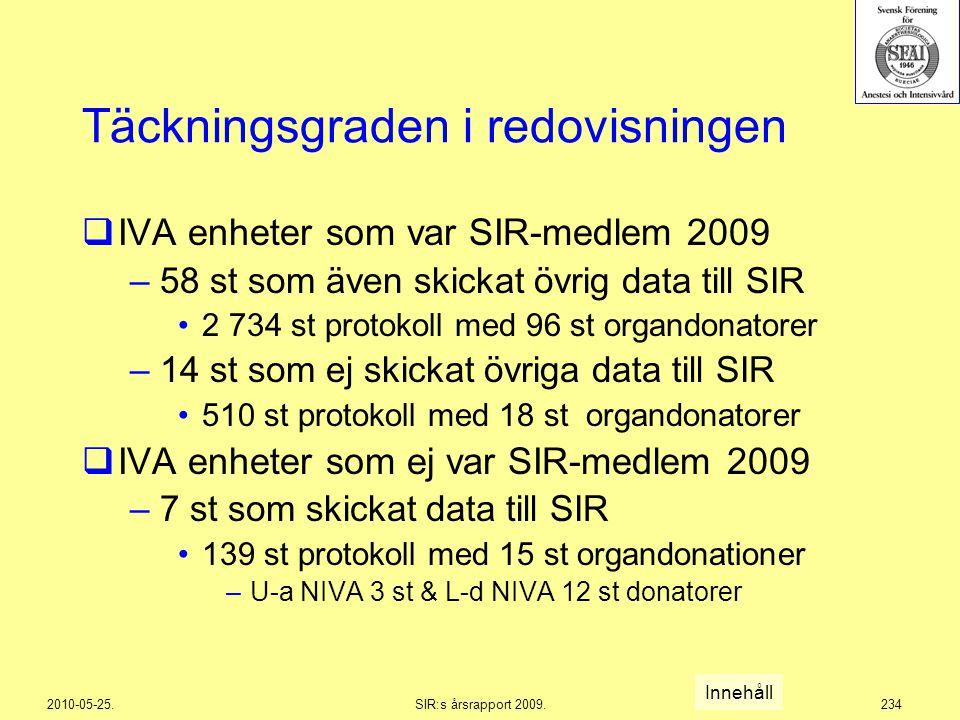 2010-05-25.SIR:s årsrapport 2009.234 Täckningsgraden i redovisningen  IVA enheter som var SIR-medlem 2009 –58 st som även skickat övrig data till SIR
