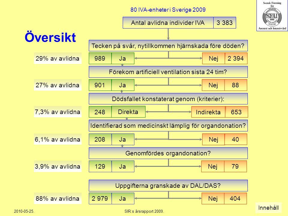 2010-05-25.SIR:s årsrapport 2009.246 989 Översikt Antal avlidna individer IVA3 383 901Ja 27% av avlidna Förekom artificiell ventilation sista 24 tim?
