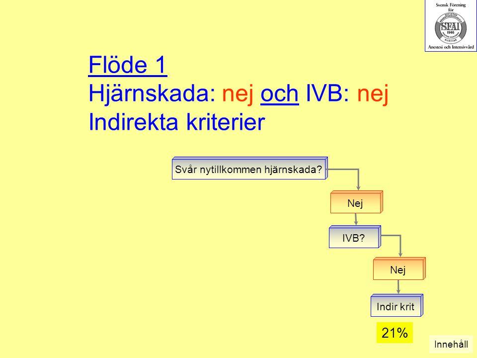 Flöde 1 Hjärnskada: nej och IVB: nej Indirekta kriterier Svår nytillkommen hjärnskada? Nej IVB? Nej Indir krit Innehåll 21%