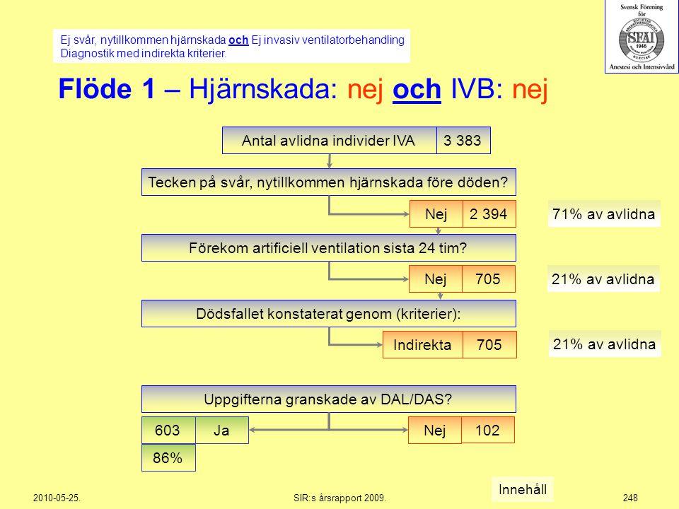 2010-05-25.SIR:s årsrapport 2009.248 Flöde 1 – Hjärnskada: nej och IVB: nej Antal avlidna individer IVA3 383 Nej2 394 71% av avlidna Förekom artificie
