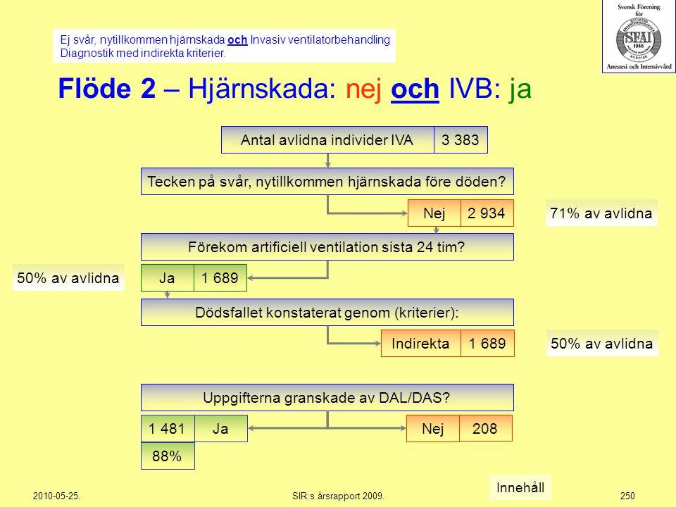 2010-05-25.SIR:s årsrapport 2009.250 Flöde 2 – Hjärnskada: nej och IVB: ja Antal avlidna individer IVA3 383 Nej2 934 71% av avlidna Förekom artificiel