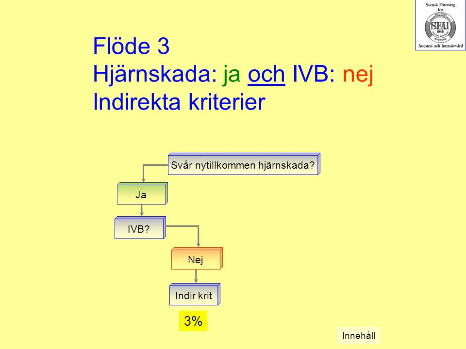 Flöde 3 Hjärnskada: ja och IVB: nej Indirekta kriterier Svår nytillkommen hjärnskada? Ja IVB? Nej Indir krit Innehåll 3%