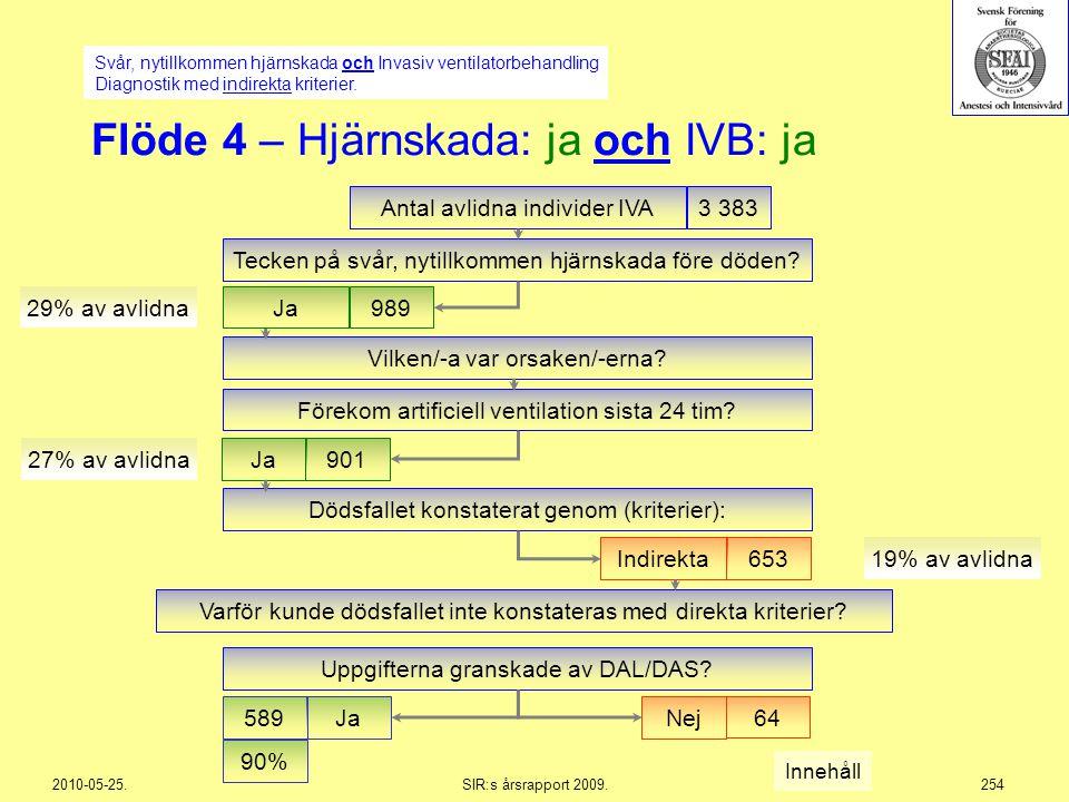 2010-05-25.SIR:s årsrapport 2009.254 Vilken/-a var orsaken/-erna? Flöde 4 – Hjärnskada: ja och IVB: ja Antal avlidna individer IVA3 383 Ja901 27% av a