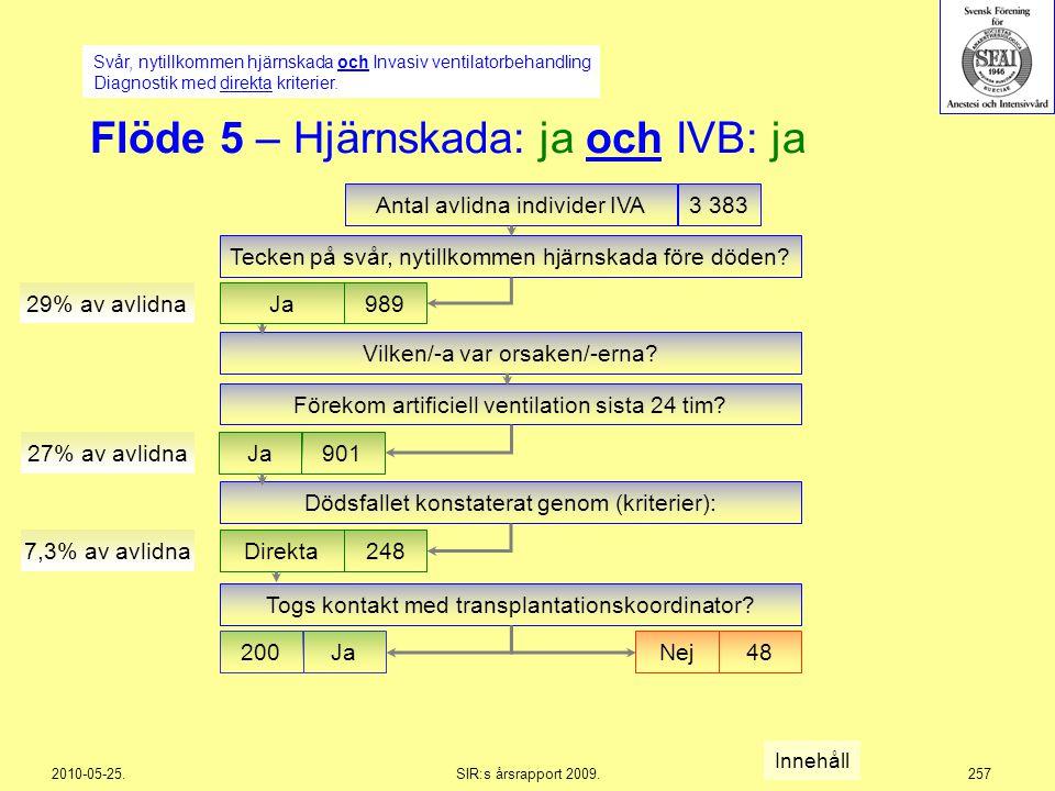 2010-05-25.SIR:s årsrapport 2009.257 Vilken/-a var orsaken/-erna? Flöde 5 – Hjärnskada: ja och IVB: ja Antal avlidna individer IVA3 383 Ja901 27% av a