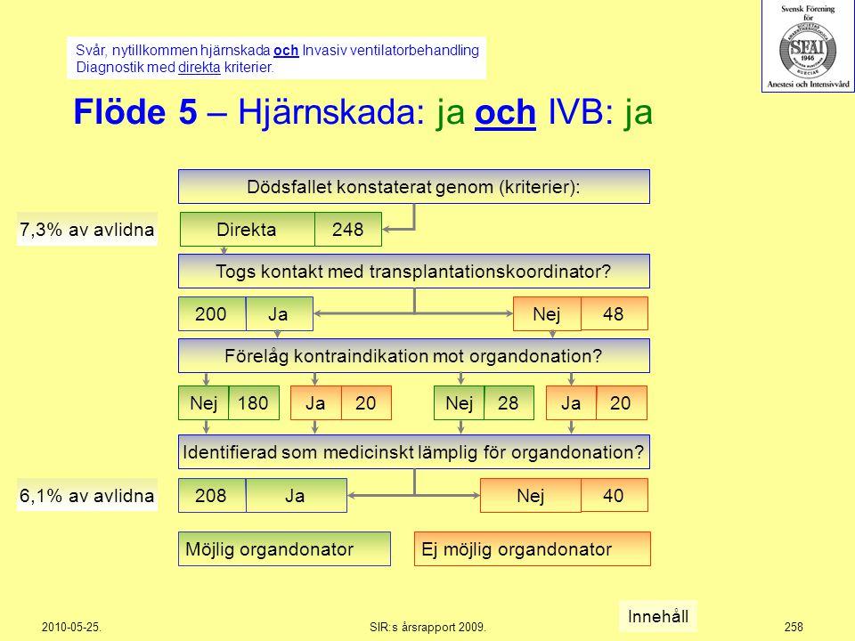2010-05-25.SIR:s årsrapport 2009.258 Ej möjlig organdonatorMöjlig organdonator Flöde 5 – Hjärnskada: ja och IVB: ja Dödsfallet konstaterat genom (krit