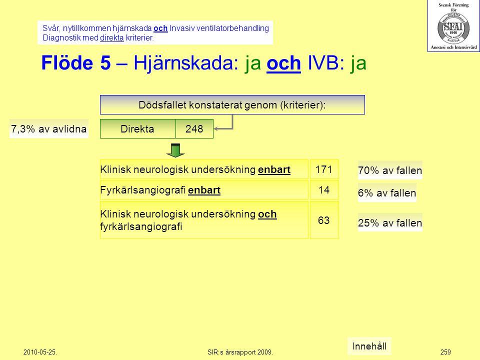 2010-05-25.SIR:s årsrapport 2009.259 Flöde 5 – Hjärnskada: ja och IVB: ja Dödsfallet konstaterat genom (kriterier): Direkta 248 7,3% av avlidna Svår,