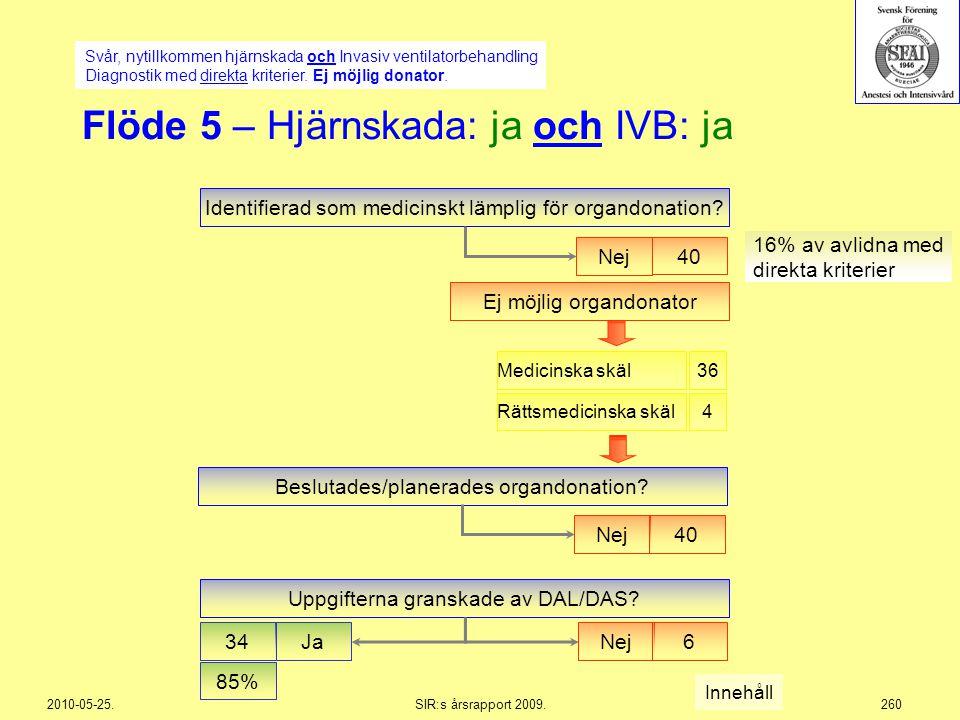 2010-05-25.SIR:s årsrapport 2009.260 Flöde 5 – Hjärnskada: ja och IVB: ja Svår, nytillkommen hjärnskada och Invasiv ventilatorbehandling Diagnostik me