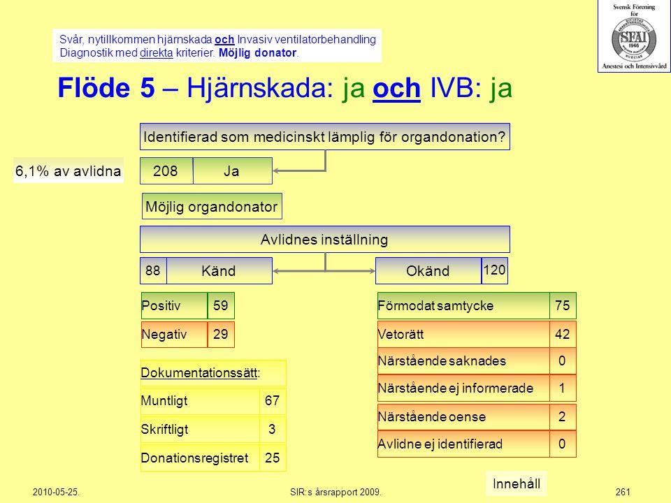 2010-05-25.SIR:s årsrapport 2009.261 Möjlig organdonator Flöde 5 – Hjärnskada: ja och IVB: ja Svår, nytillkommen hjärnskada och Invasiv ventilatorbeha