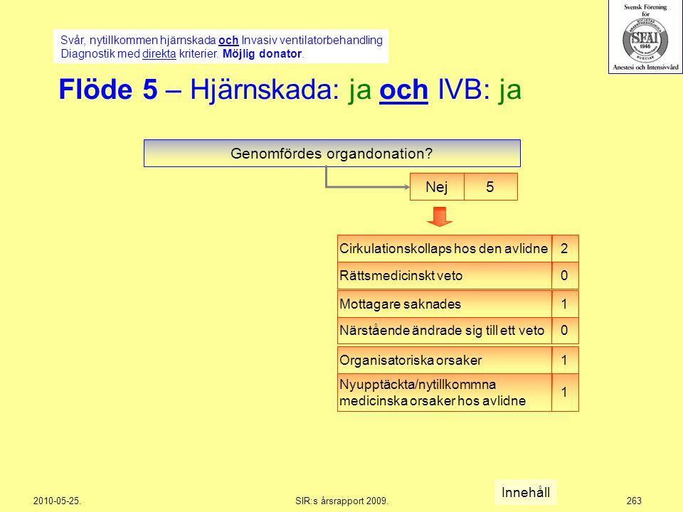2010-05-25.SIR:s årsrapport 2009.263 Flöde 5 – Hjärnskada: ja och IVB: ja Svår, nytillkommen hjärnskada och Invasiv ventilatorbehandling Diagnostik me