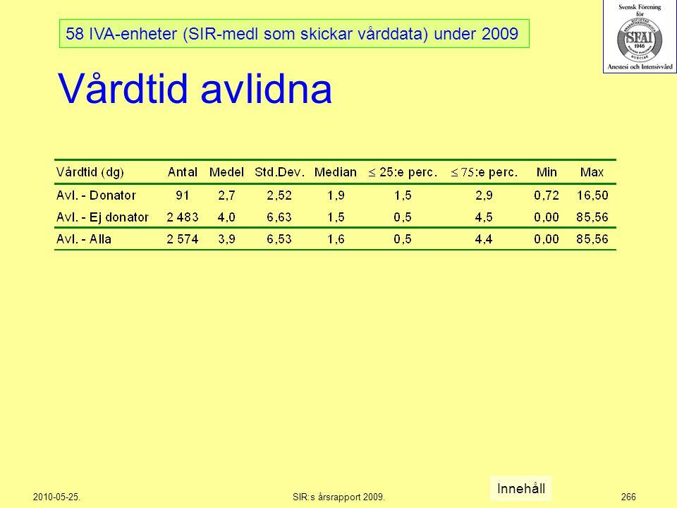 2010-05-25.SIR:s årsrapport 2009.266 Vårdtid avlidna 58 IVA-enheter (SIR-medl som skickar vårddata) under 2009 Innehåll