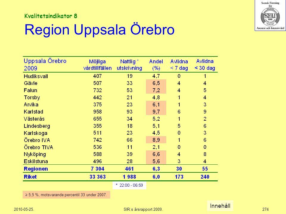 2010-05-25.SIR:s årsrapport 2009.274 Region Uppsala Örebro Innehåll ≥ 5,5 %, motsvarande percentil 33 under 2007. Kvalitetsindikator 8