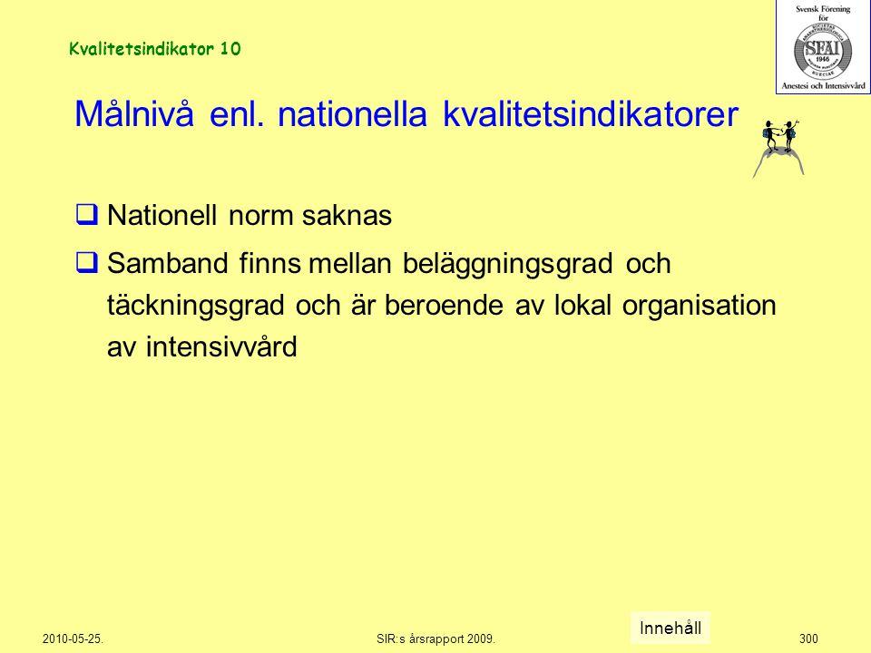 2010-05-25.SIR:s årsrapport 2009.300 Målnivå enl. nationella kvalitetsindikatorer  Nationell norm saknas  Samband finns mellan beläggningsgrad och t