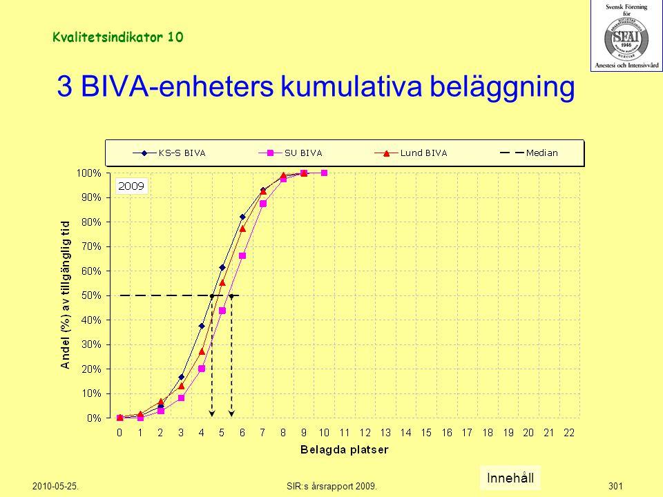 2010-05-25.SIR:s årsrapport 2009.301 3 BIVA-enheters kumulativa beläggning Innehåll Kvalitetsindikator 10