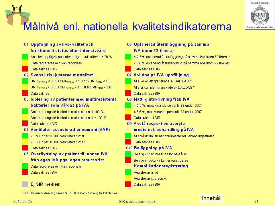2010-05-25.SIR:s årsrapport 2009.31 Målnivå enl. nationella kvalitetsindikatorerna Innehåll