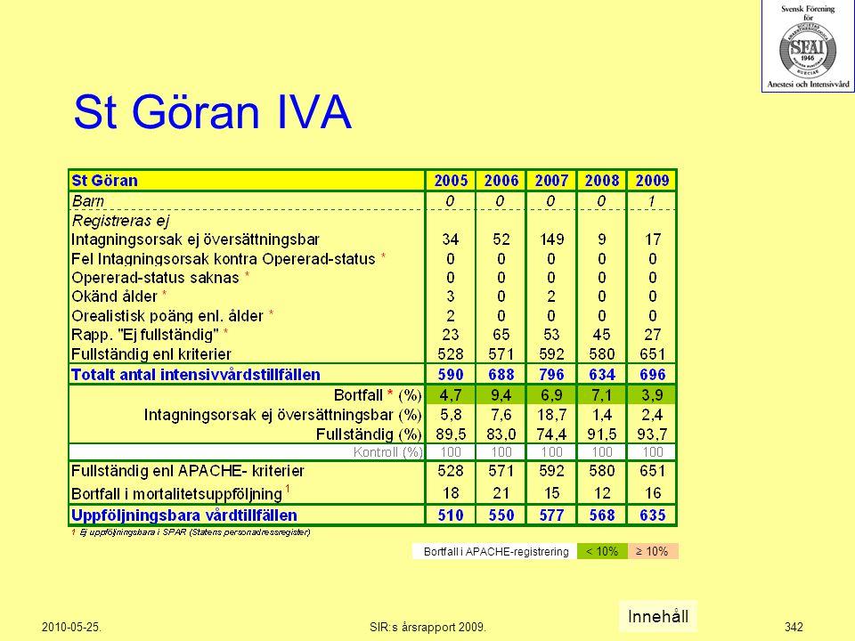 2010-05-25.SIR:s årsrapport 2009.342 St Göran IVA Innehåll Bortfall i APACHE-registrering < 10%≥ 10%