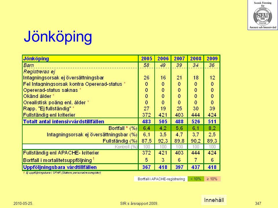 2010-05-25.SIR:s årsrapport 2009.347 Jönköping Innehåll Bortfall i APACHE-registrering < 10%≥ 10%