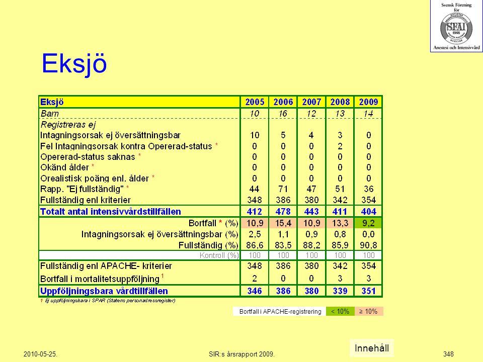 2010-05-25.SIR:s årsrapport 2009.348 Eksjö Innehåll Bortfall i APACHE-registrering < 10%≥ 10%