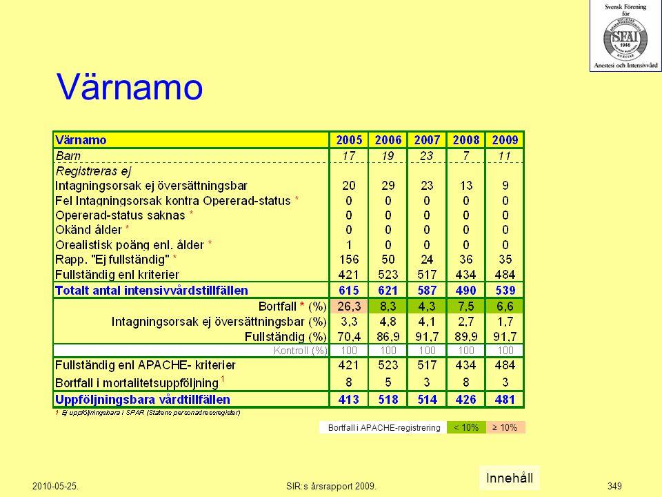 2010-05-25.SIR:s årsrapport 2009.349 Värnamo Innehåll Bortfall i APACHE-registrering < 10%≥ 10%