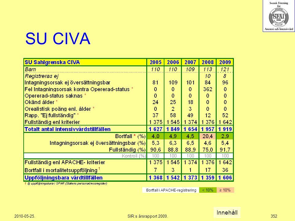 2010-05-25.SIR:s årsrapport 2009.352 SU CIVA Innehåll Bortfall i APACHE-registrering < 10%≥ 10%